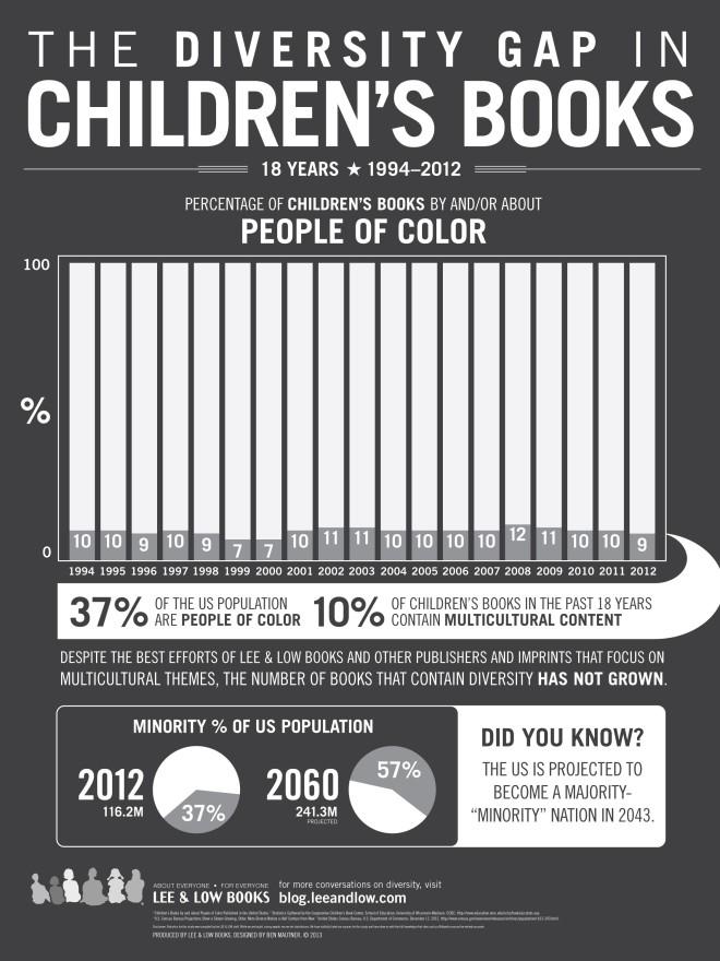 Childrens Books Infographic 18 24 V3